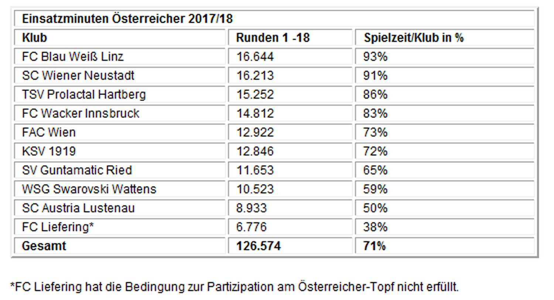 Zuschauerzahlen Der Ersten Liga News Oberosterreich